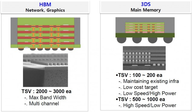 AMD Hynix HBM Stacked memory