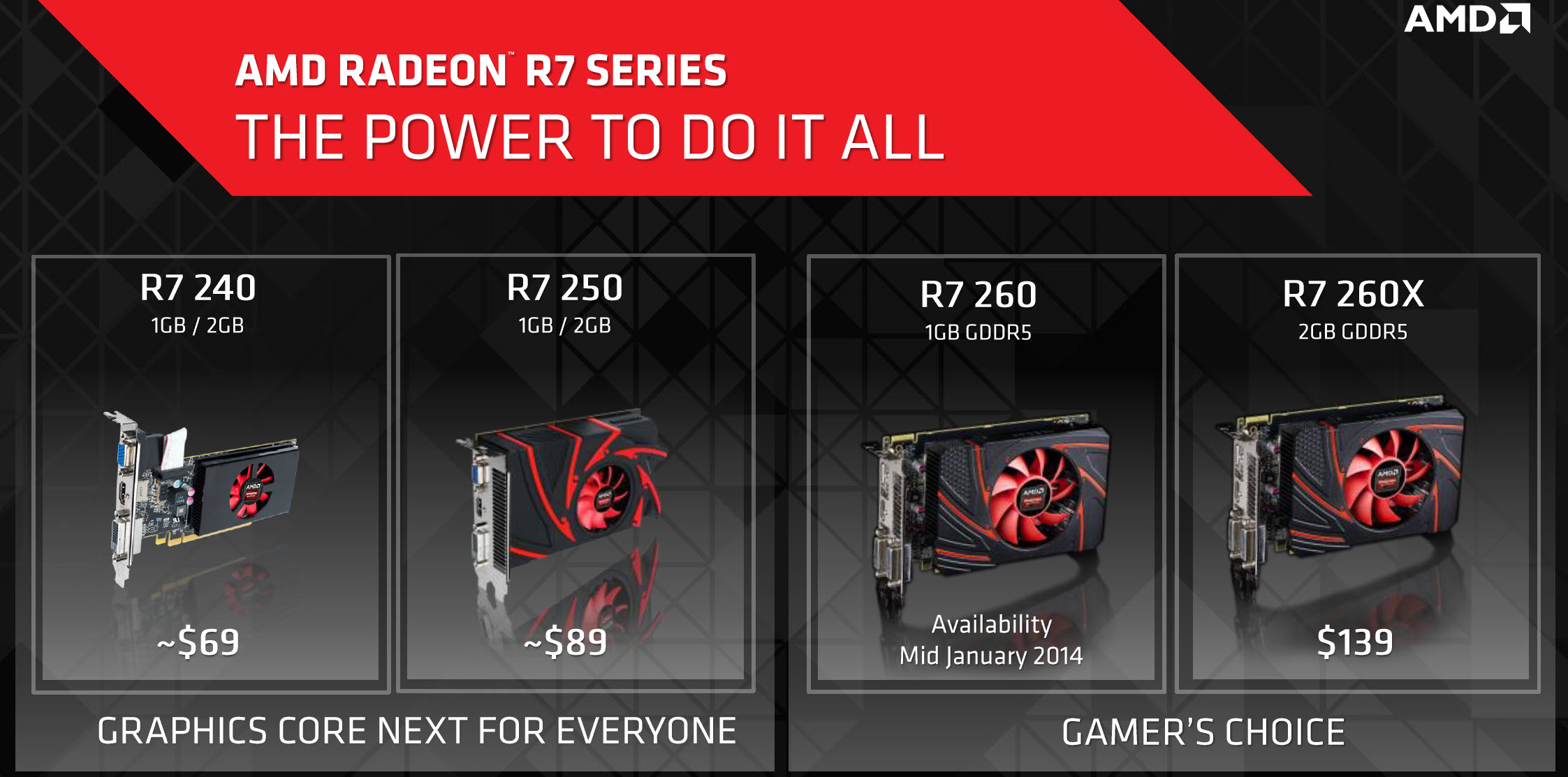 AMD Unveils The Radeon R7 260 'Bonaire Pro' GPU - Launches