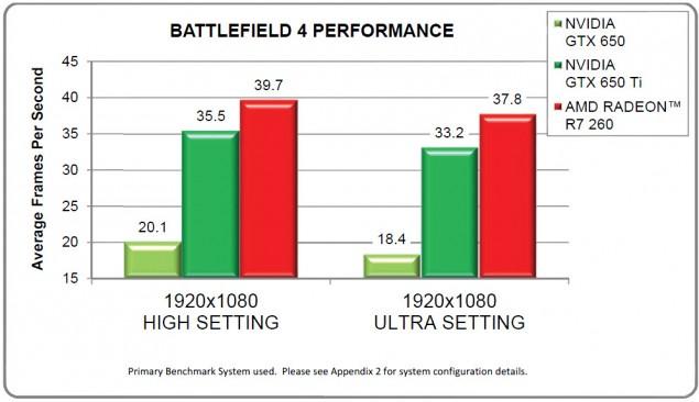 AMD Radeon R7 260 Battlefield 4