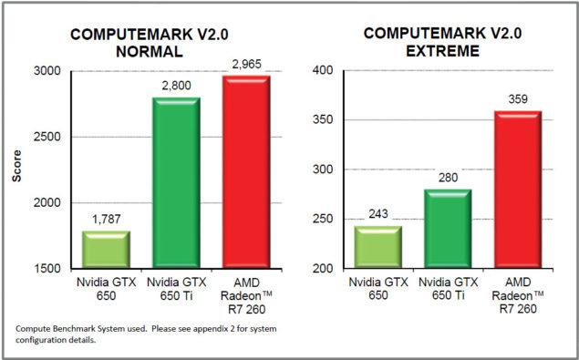 AMD Radeon R7 260 Compute