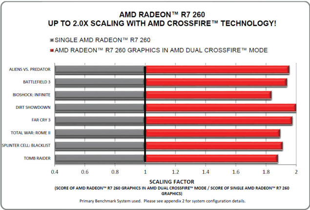 AMD Radeon R7 260 CrossFire Scaling