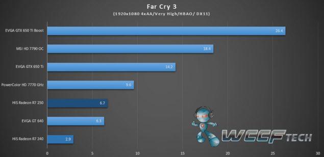 HIS Radeon R7 250 R7 240_Far Cry 3