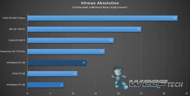 HIS Radeon R7 250 R7 240_Hitman Absolution