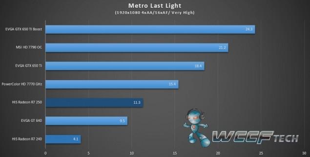 HIS Radeon R7 250 R7 240_Metro Last Light