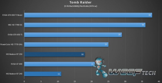 HIS Radeon R7 250 R7 240_Tomb Raider