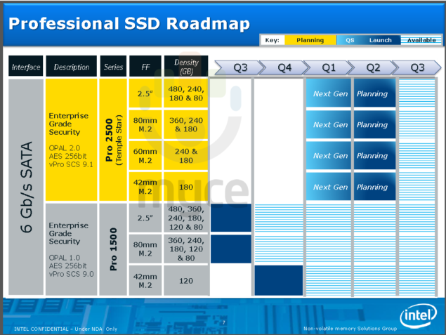 Intel 2014 Professional SSD Roadmap