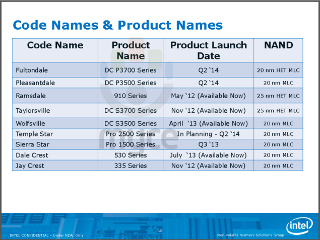 Intel 2014 SSD Roadmap