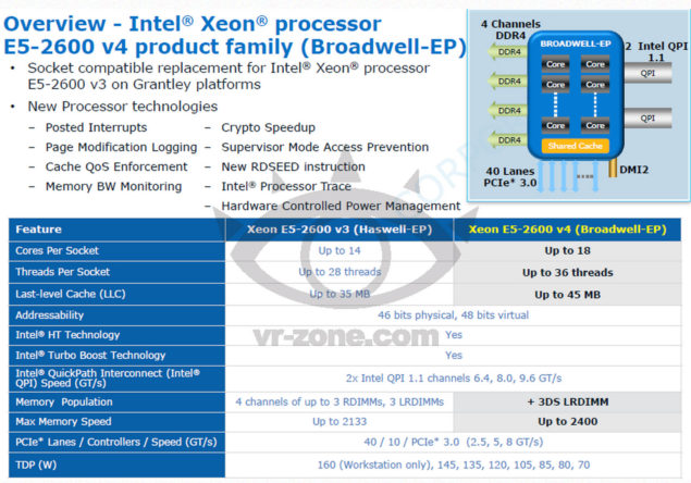 Intel Broadwell-EP Xeon E5-2600 V4