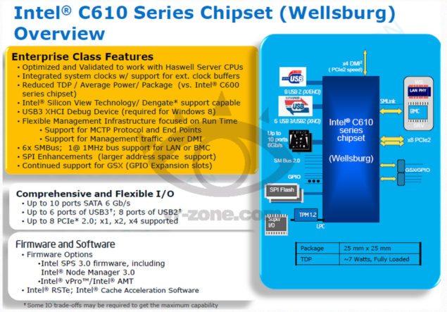 Intel C610 Series Chipset Wellsburg