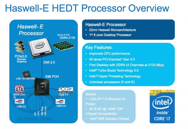Intel Haswell-E HEDT Features