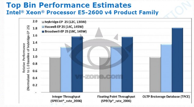 Intel Haswell-EP Broadwell-EP Xeon Performance