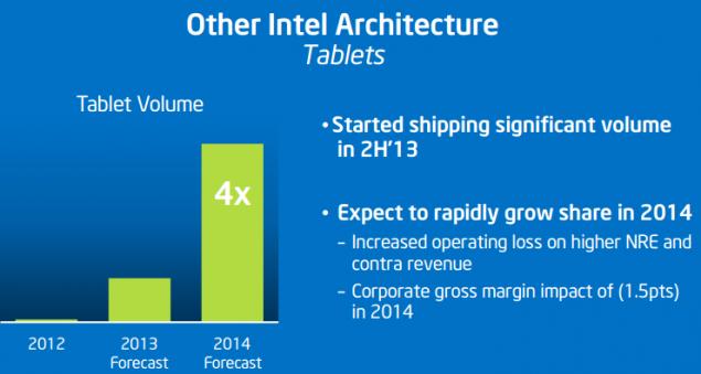 Intel-Tablets