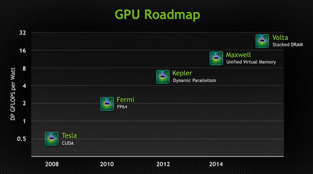 NVidia's GPU Roadmap - notice Maxwell's unified memory