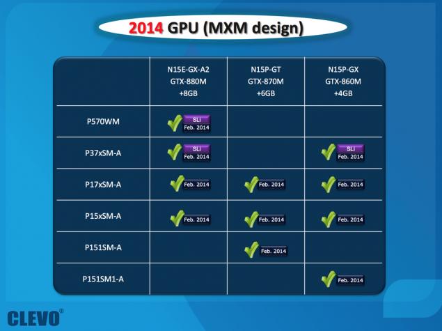 NVIDIA GeForce 800M 880M MXM GPUs