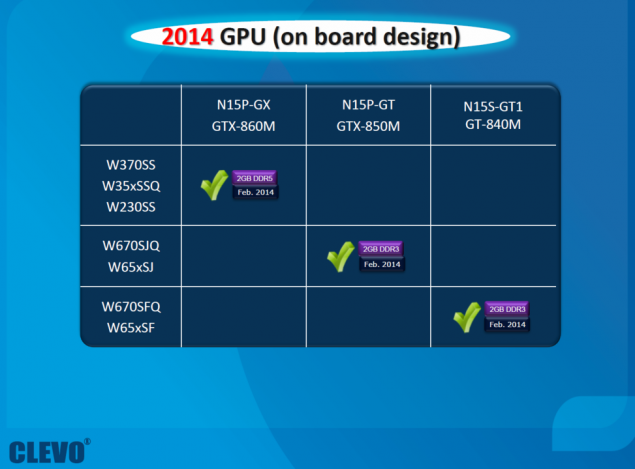 NVIDIA GeForce 800M GT GPUs