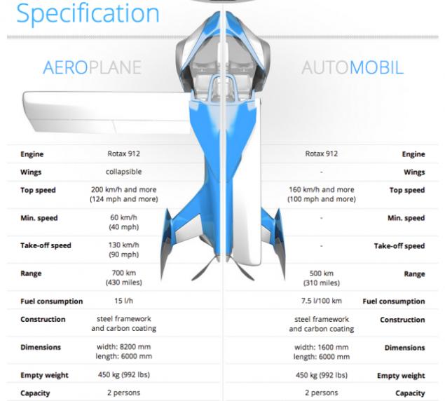 aeromobil specs
