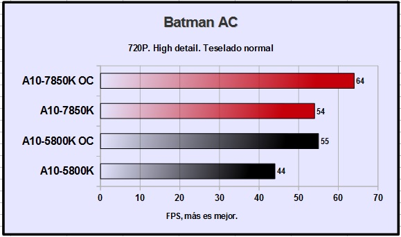 A10-7850K  Batman Arkham City 720P