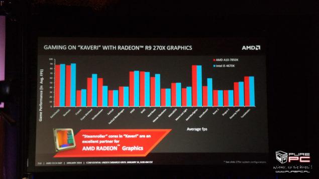 A10-7850K vs Core i5-4670K