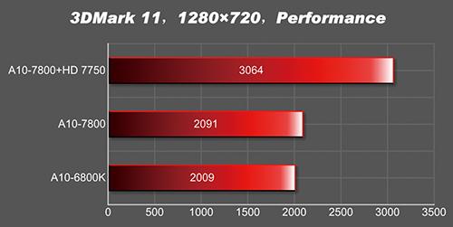 A10-7800_3DMark11 Performance