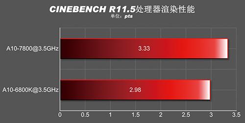 A10-7800_CineBench R11.5