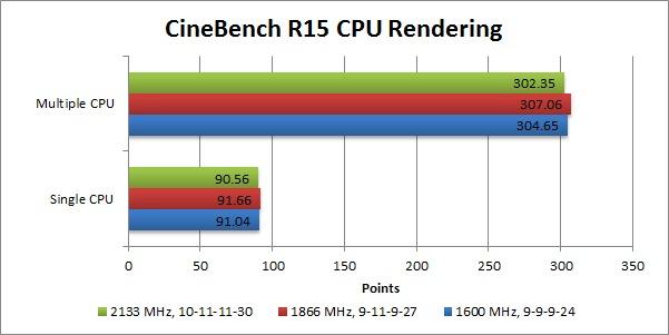 A10-7850K_CineBench R15 Memory