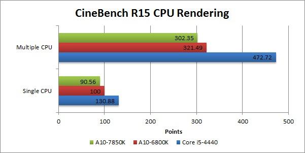 A10-7850K_Cinebench R15