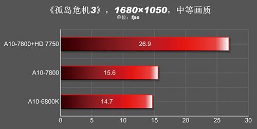 A10-7800_Crysis 3