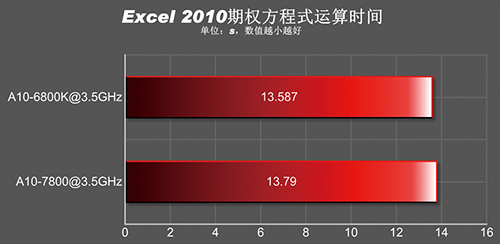 A10-7800_Excel 2010 Processing