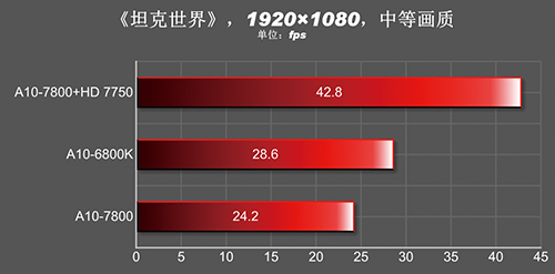A10-7800_Gaming_1