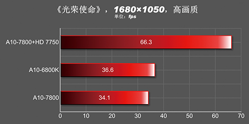 A10-7800_Gaming_2