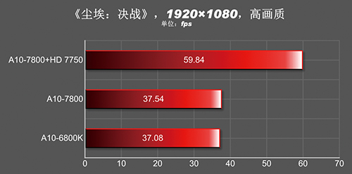 A10-7800_Gaming_3