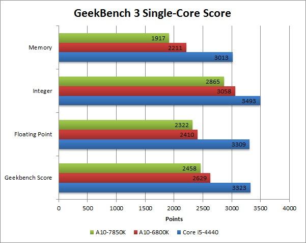 A10-7850K_GeekBench 3