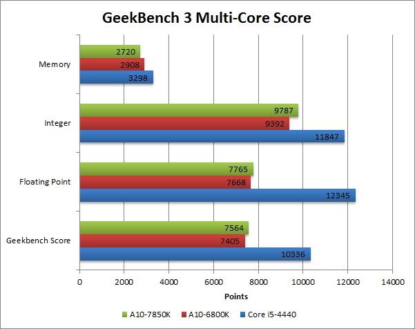 A10-7850K_GeekBench