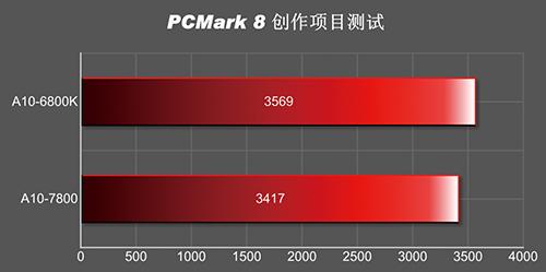 A10-7800_PCMArk 8