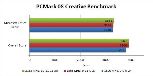 A10-7850K_PCMark 8 Memory