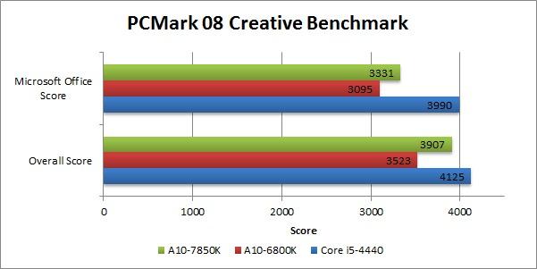 A10-7850K_PCMark 8