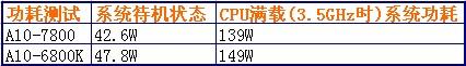 A10-7850_Power