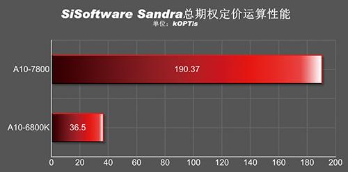 A10-7800_Sisoftware Sandra KOPTS