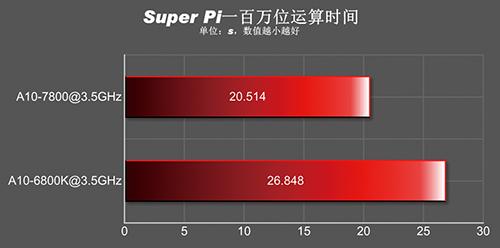 A10-7800_SuperPI