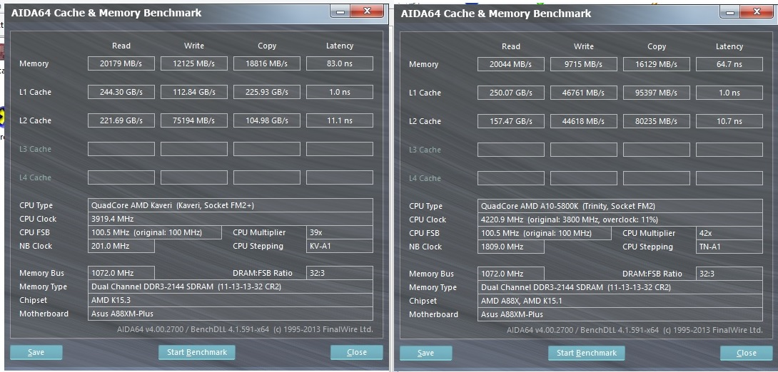Amd Kaveri A10 7850k Overclocked To 4 5 Ghz And