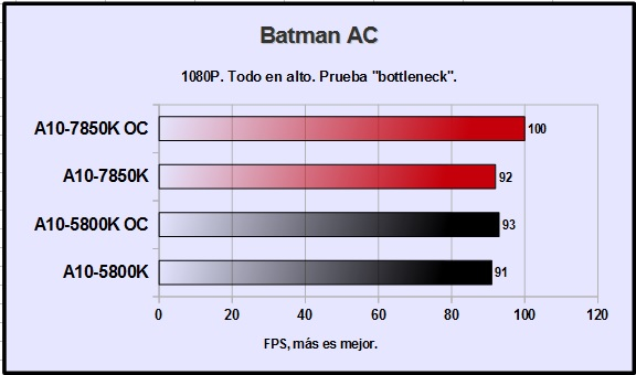 amd-a10-7850k-batman-arkham-city-1080p