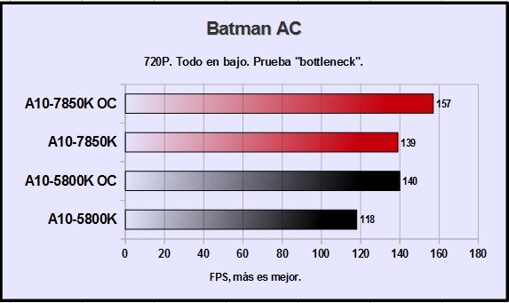 amd-a10-7850k-batman-arkham-city-720p