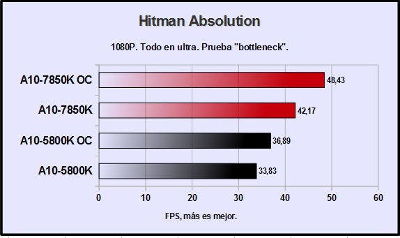amd-a10-7850k-hitman-absolution-1080p