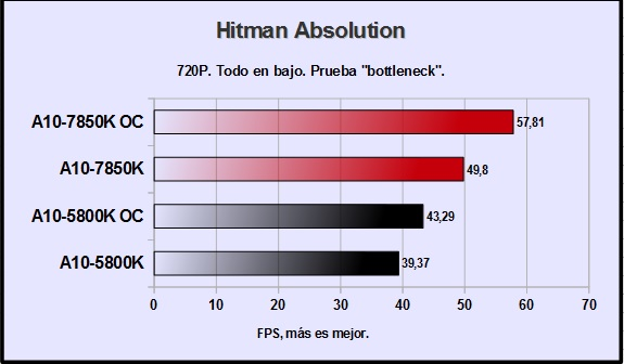 amd-a10-7850k-hitman-absolution-720p