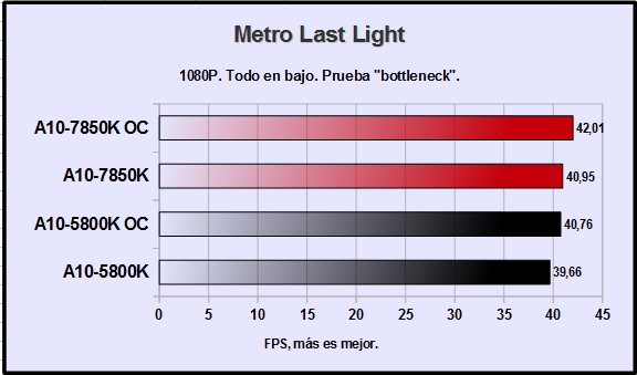 amd-a10-7850k-metro-last-light-1080p
