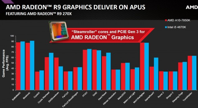 AMD A10-7850K Performance
