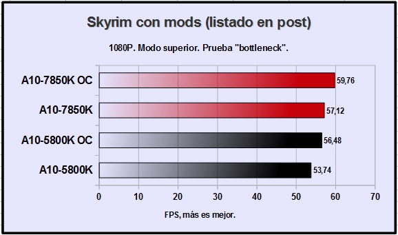 amd-a10-7850k-skyrim-with-mods