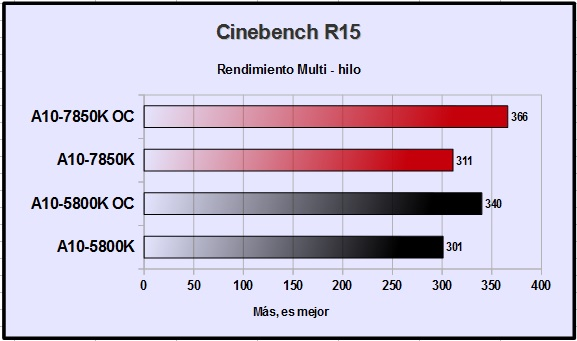 AMD A10-7850KCineBench R15