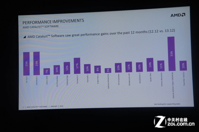 AMD Catalyst 14.1 Performance