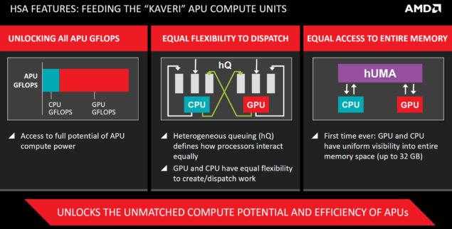 AMD HUMA